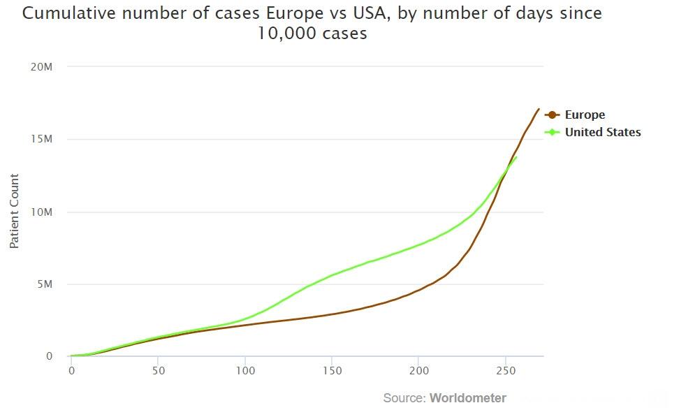ما زالت أوروبا تحقق مستويات قياسية بإصابات كورونا مع تجاوز 17 مليون إصابة