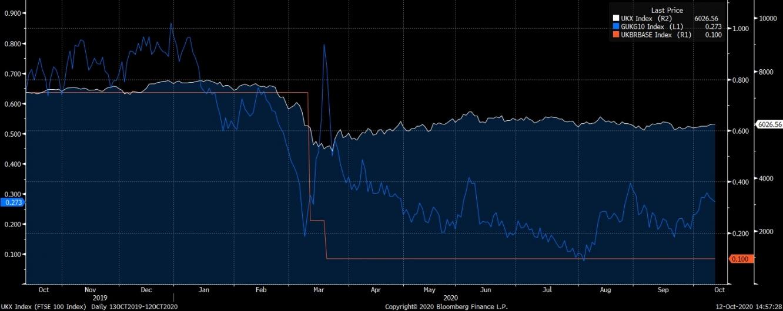 مع استقرار معدل الفائدة عند 0.10% بنك إنجلترا يسأل البنوك عن الاستعداد للمعدلات السلبية وتراجع سندات الخزانة