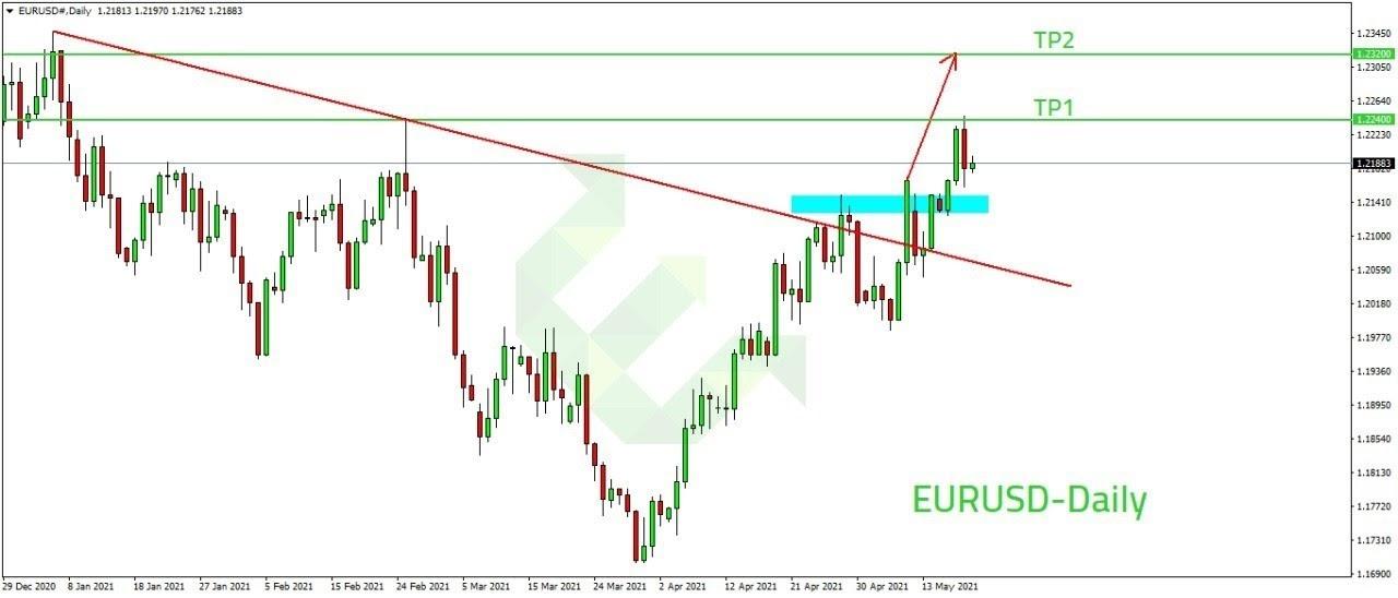 الرسم البياني لزوج اليورو دولار