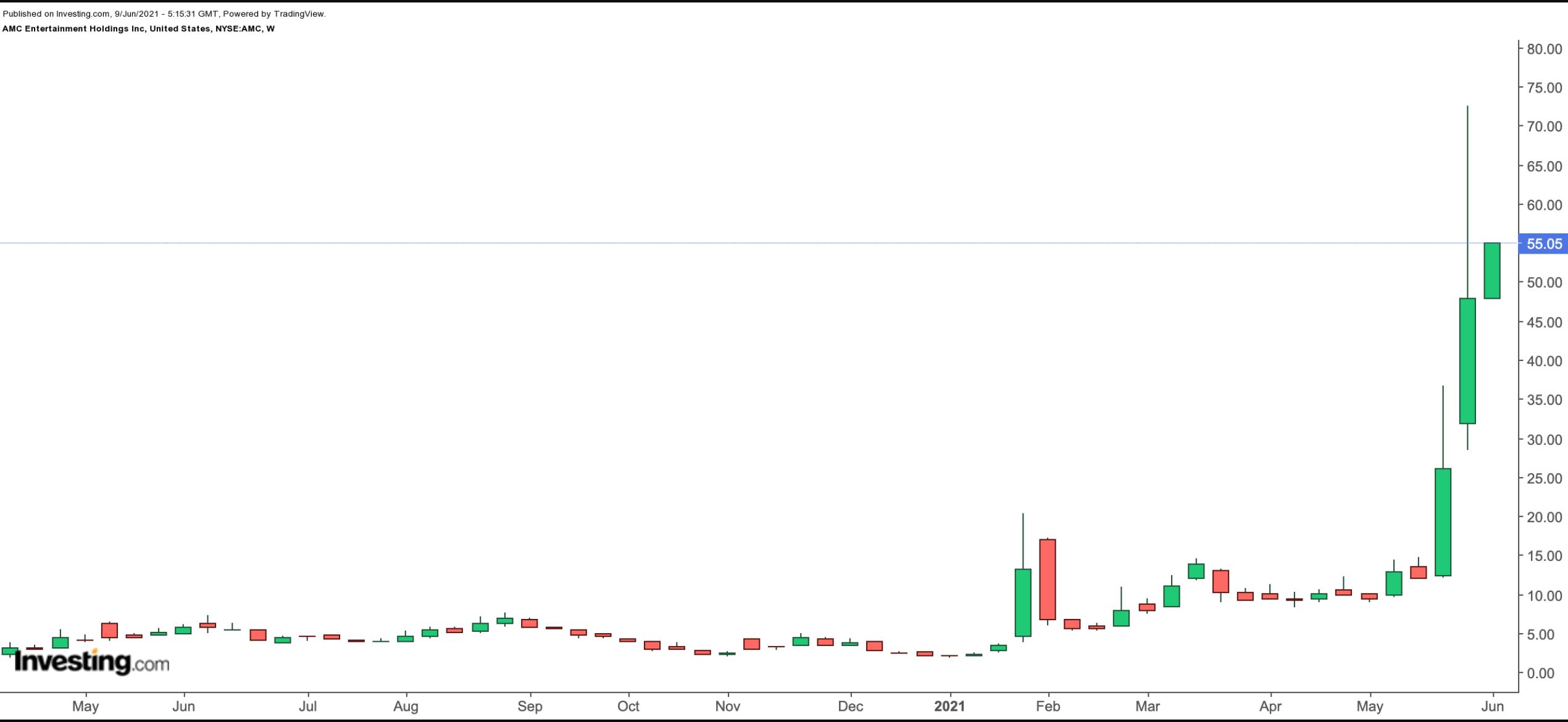 AMC الرسم البياني الأسبوعي لسهم إيه أم سي