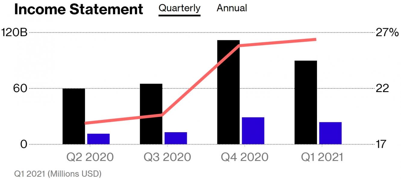 آبل تحقق إيرادات أفضل من التوقعات بلغت مقدار 89.6 مليار دولار بالربع الأول في 2021