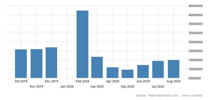 تقديرات واردات الصين من البترول الخام بقيمة الدولار تظهر ارتفاعات أغسطس للشهر الخامس منذ مارس