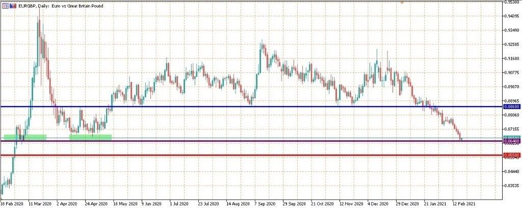 eurgbp اليورو مقابل الجنيه الاسترليني