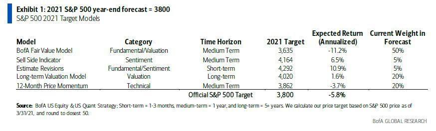 توقعات إس آند بي 500 بنهاية العام
