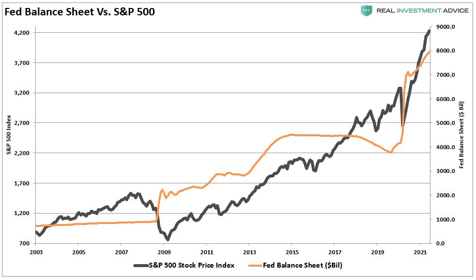 ميزانية الفيدرالي مقابل أداء إس آند بي 500
