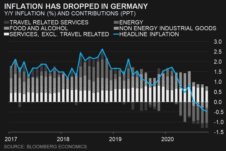 توقعات باستمرار تراجع مستويات التضخم الألمانية في نوفمبر لمستويات سلبية تاريخية