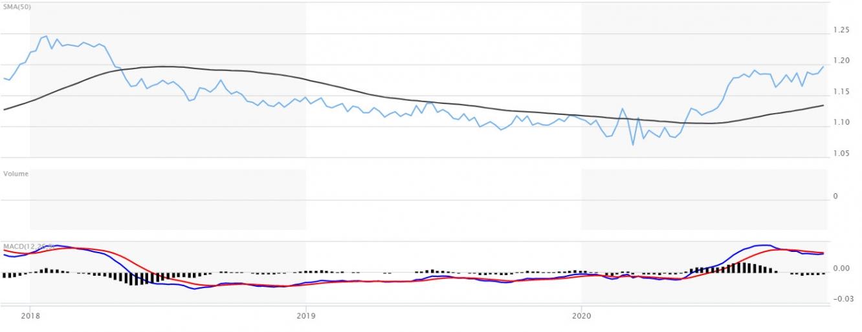 اليورو يتجه لأعلى مستوياته في أكثر من عامين مقابل الدولار