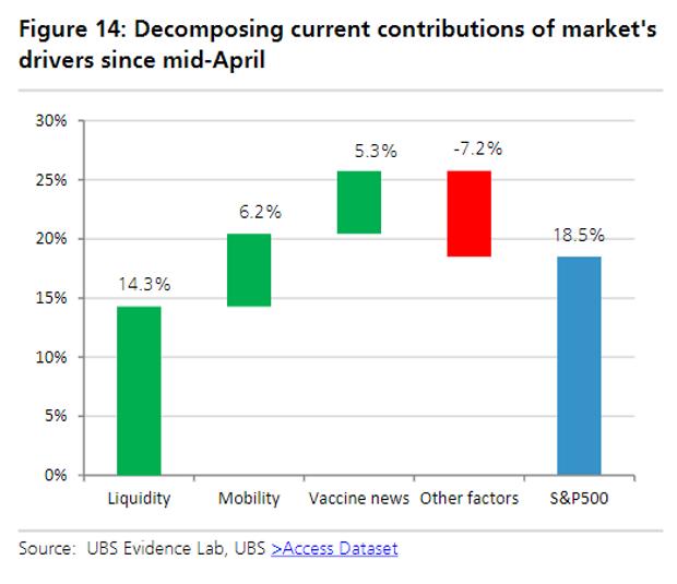 الأسواق الأمريكية والسيولة
