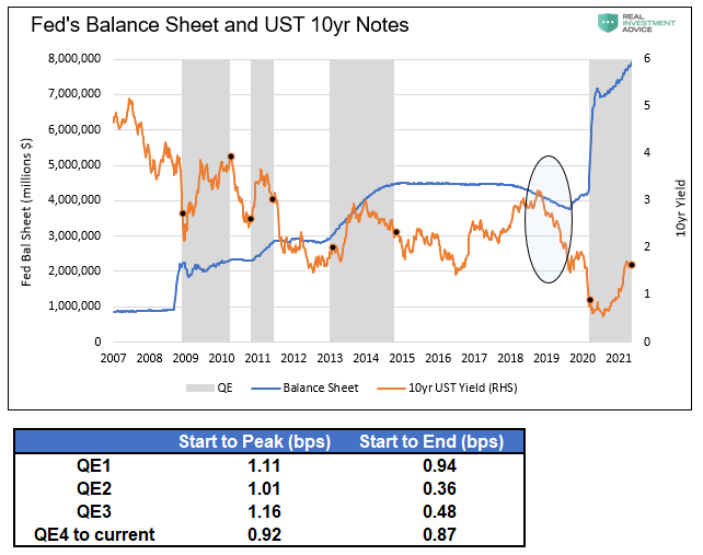 ميزانية الفيدرالي وأذون سندات الخزانة أجل 10 سنوات
