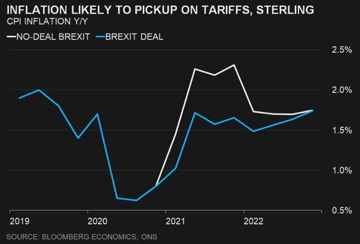 من المرجح أن يرتفع التضخم بسبب الرسوم الجمركية والجنيه الإسترليني في حالة هناك اتفاق أم لا