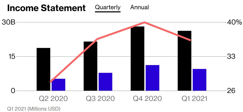 فيسبوك تحقق إيرادات أفضل من التوقعات بلغت مقدار 26.2 مليار دولار بالربع الأول في 2021