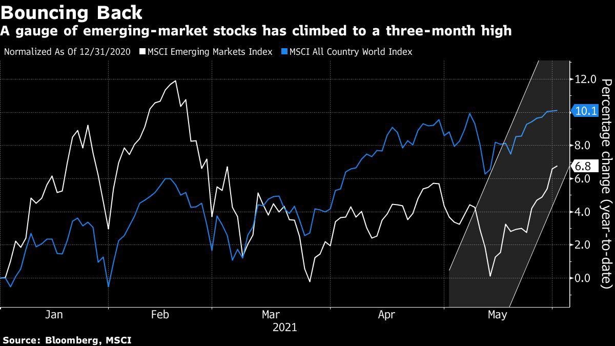 الأسهم العالمية وأسهم الأسواق الناشئة تستمر بتحقيق المكاسب وفقاً لمؤشر MSCI
