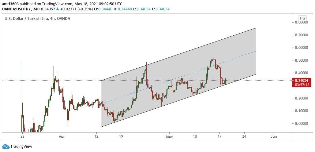 تحليل الدولار مقابل الليرة تركية