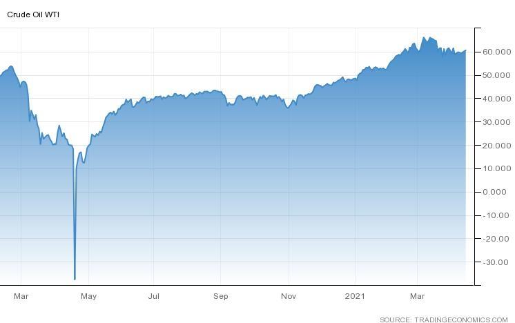 النفط الخام يستقر أعلى مستوى 60 دولار للبرميل بعد توقعات أوبك الإيجابية بشأن تعافي الطلب