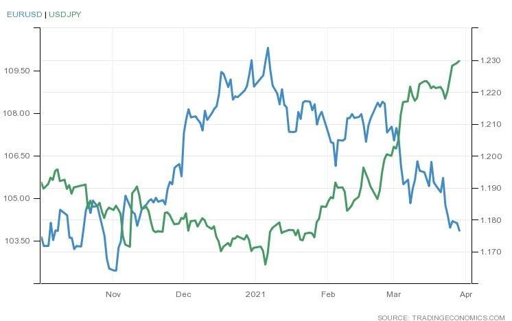 الدولار الأمريكي يوسع مكاسبه مقابل اليورو والين مع بداية جلسات الأسبوع نحو أعلى مستوى في 2021