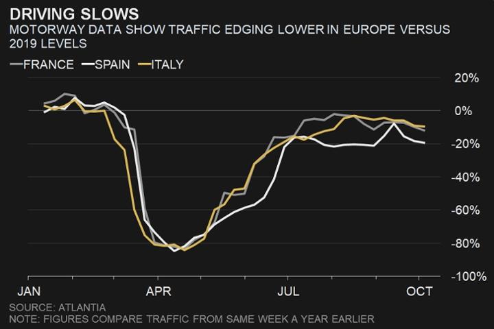 تُظهر بيانات الطرق السريعة حركة المرور تتراجع في أوروبا مقابل مستوى 2019 بسبب جائحة كورونا