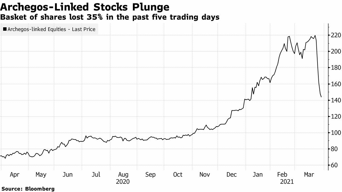 مجموعة أسهم Archegos تكبد المستثمرين خسائر بعشرات المليارات مع تراجع بنسبة أكثر من 35% في 5 أيام
