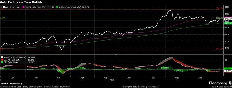 الذهب يستقر في تداولاته منذ بداية أكتوبر مع تراجعات الدولار بالأسبوعين الماضيين