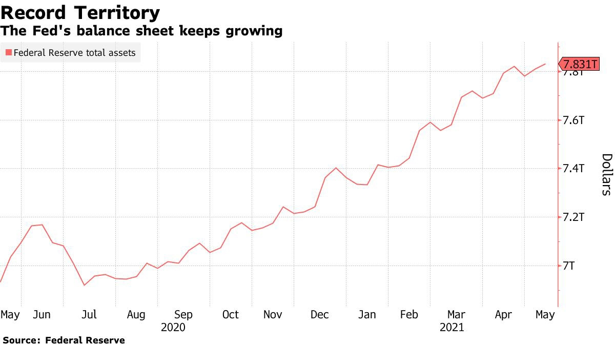 مع ترقب الاجتماعات المقبلة للفيدرالي ما زال برنامج شراء السندات يستقر عند أعلى مستوى قياسي