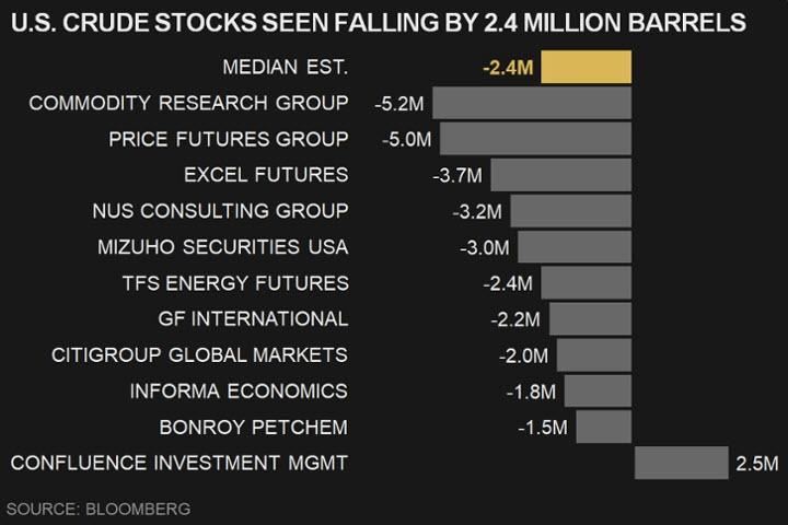تقديرات الأسواق وبلومبرج تشير لإنخفاض مخزونات النفط الخام الأمريكي للأسبوع الثالث على التوالي