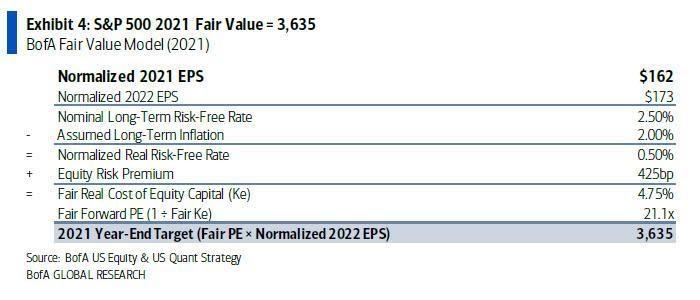 القيمة العادلة لإس آند بي 500