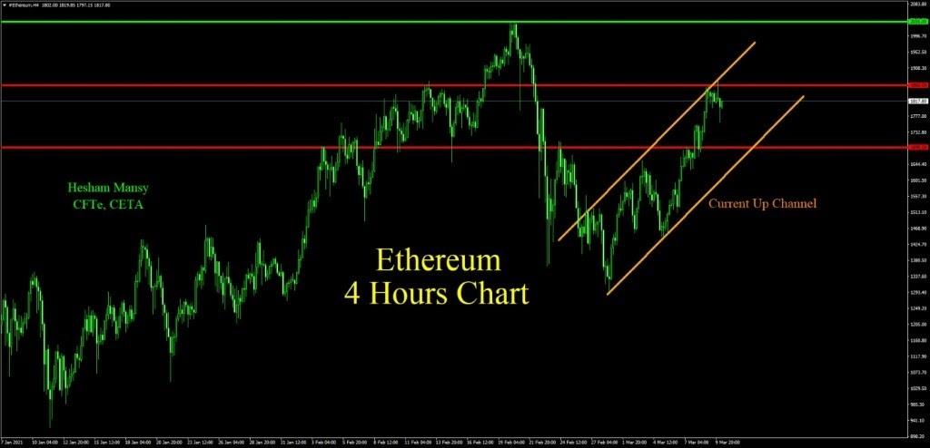 إيثوريوم ETH USD
