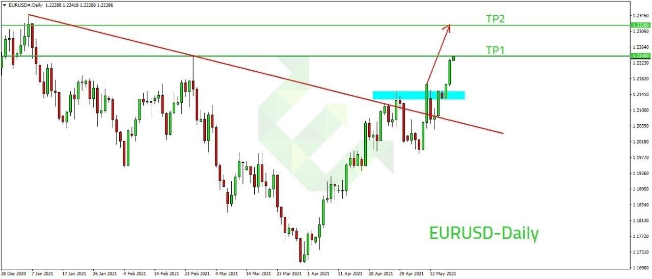 eurusd الرسم البياني لزوج اليورو دولار