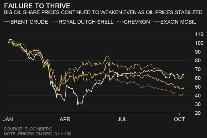استمرار أسعار أسهم شركات النفط الكبيرة في الضعف مع استقرار أسعار النفط