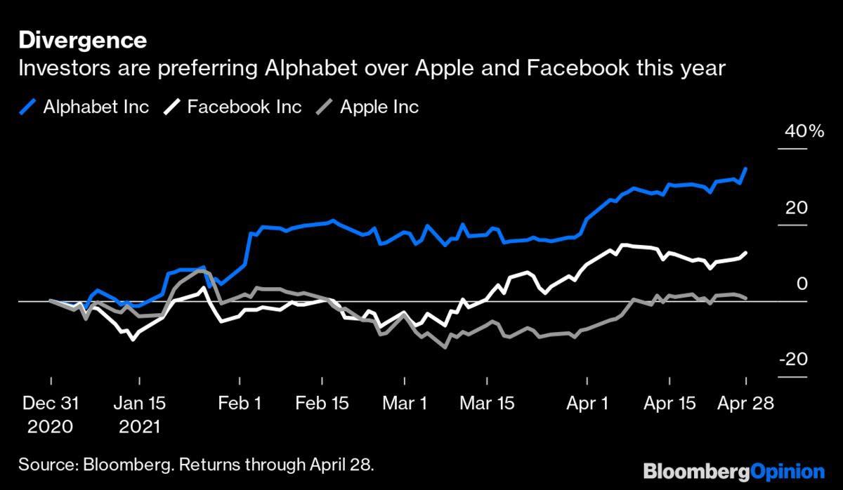 المستمرون يظهرون أفضلية استثماراتهم هذا العام بأسهم شركة ألفابت على شركتي آبل وفيسبوك