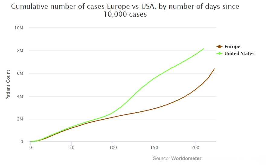 استمرار ارتفاع حالات الإصابة بفيروس كورونا بالولايات المتحدة وعودة الموجة الثانية بشكل أكبر في أوروبا