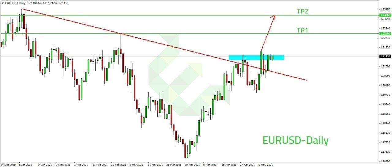 تحليل لازواج اليورو دولار (فريم ال4 ساعات)