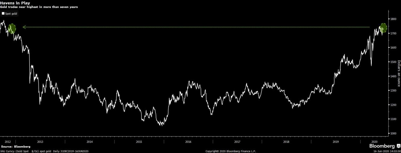 الذهب ما زال يستقر بتداولته في يونيو قرب أعلى مستوياته منذ 7 سنوات