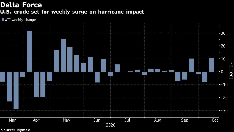 النفط الخام الأمريكي يستعد لزيادة أسبوعية بسبب تأثير الإعصار