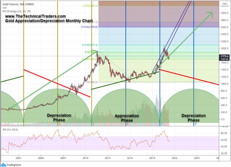 عقود الذهب الآجلة