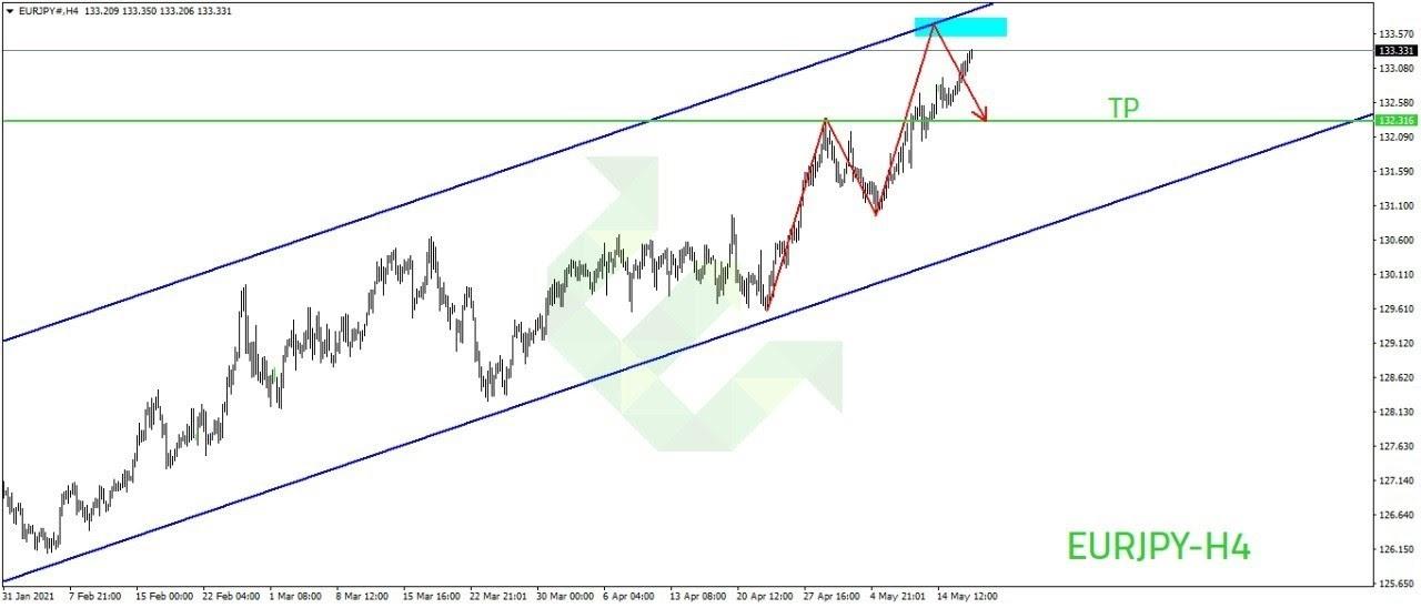 eurjpy الرسم البياني لزوج اليورو ين