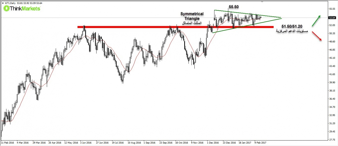 WTI, Spot prices , Daily
