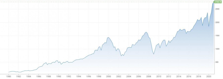 مؤشر MSCI للأسهم العالمية يحقق مكاسب قياسية مع تنصيب الرئيس الأمريكي الجديد جو بايدن