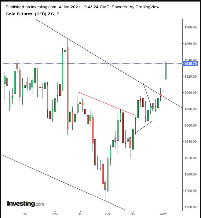 مخطط أسعار الذهب