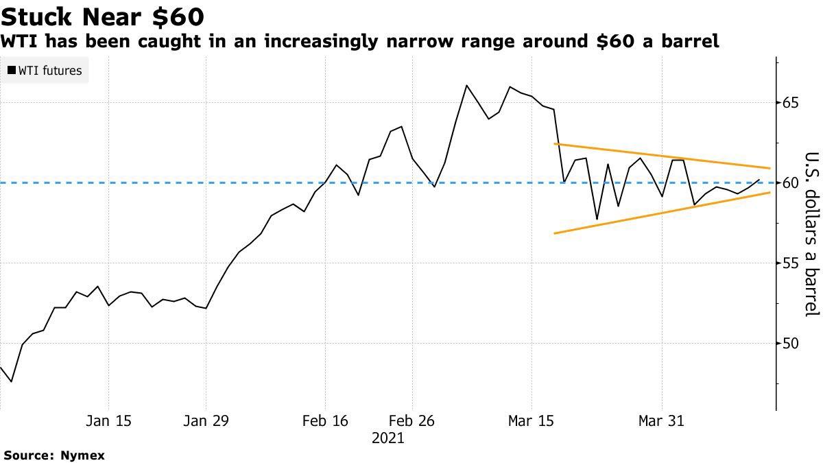 بالرغم من ارتفاعات هذا الأسبوع الا ان النفط الخام مازال يتداول ضمن نطاق محدود منذ 4 أسابيع