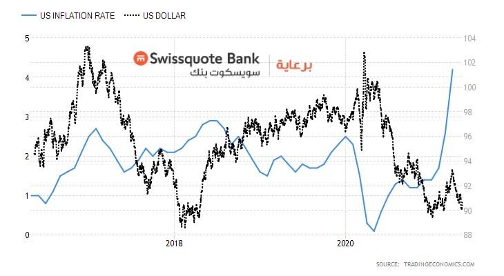التضخم الأمريكي - الدولار $