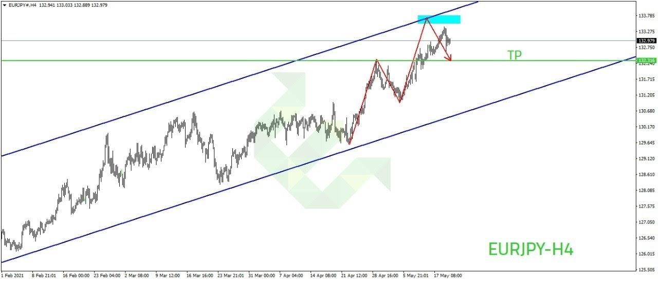 الرسم البياني لزوج اليورو ين