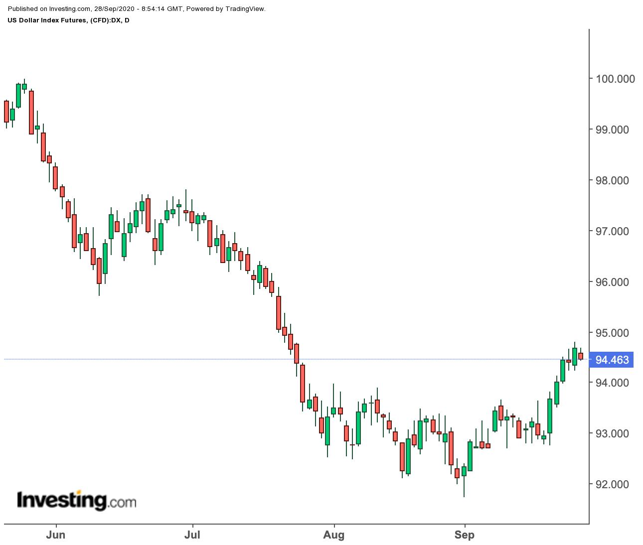 مؤشر الدولار الأمريكي - سعر الدولار