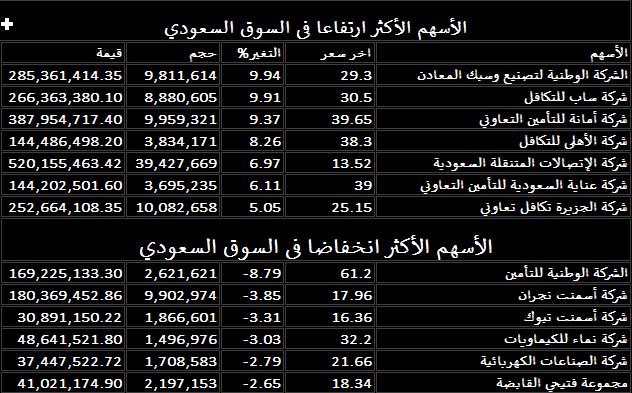 أفضل الأسهم السعودية