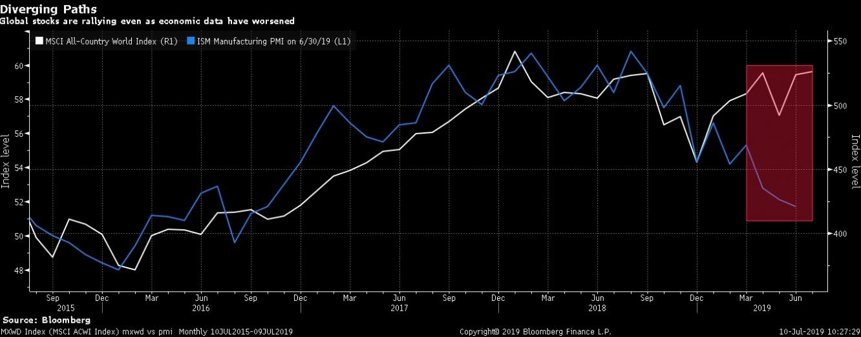 الأسهم العالمية ترتفع على الرغم من البيانات الاقتصادية السلبية