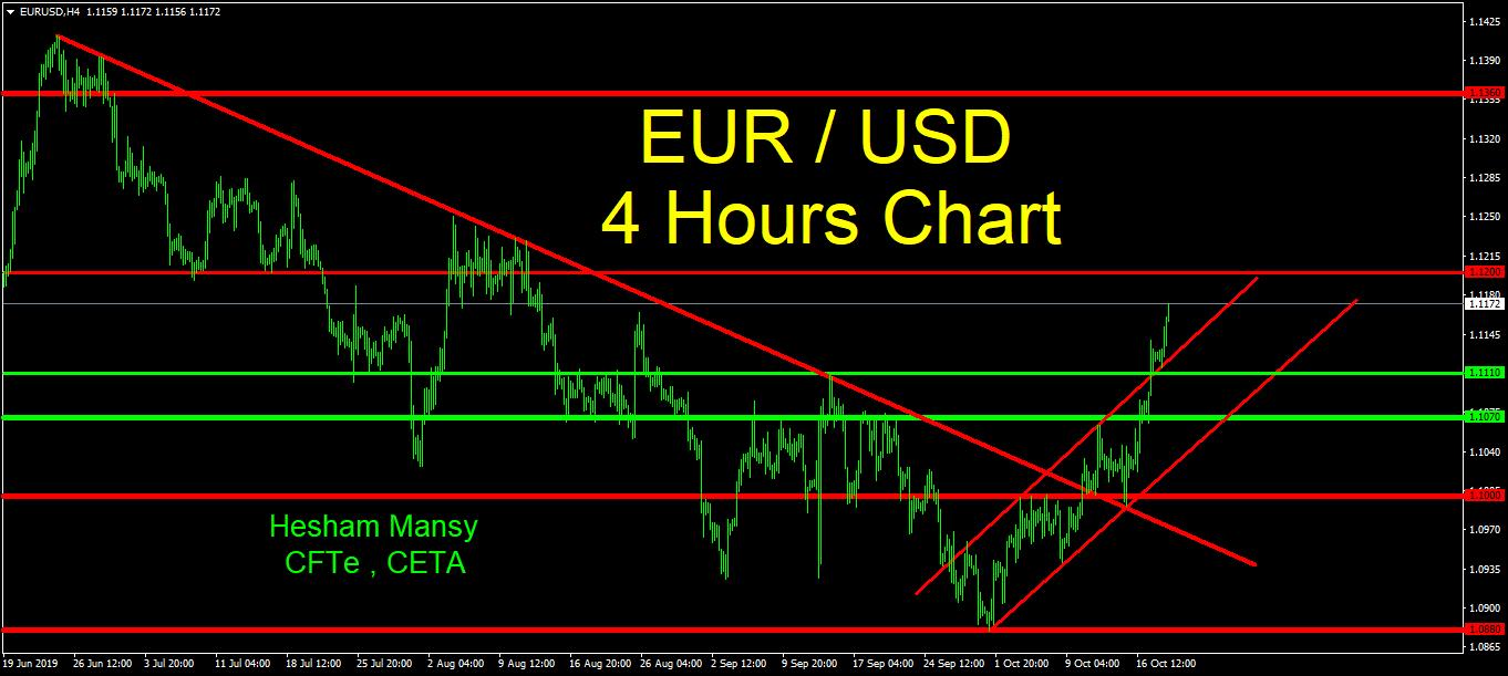 تحركات اليورو/دولار على إطار 4 ساعات