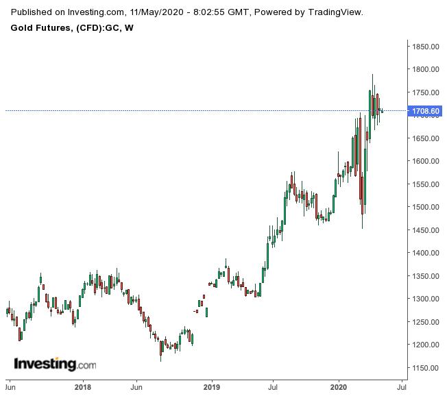 الذهب - أسعار الذهب