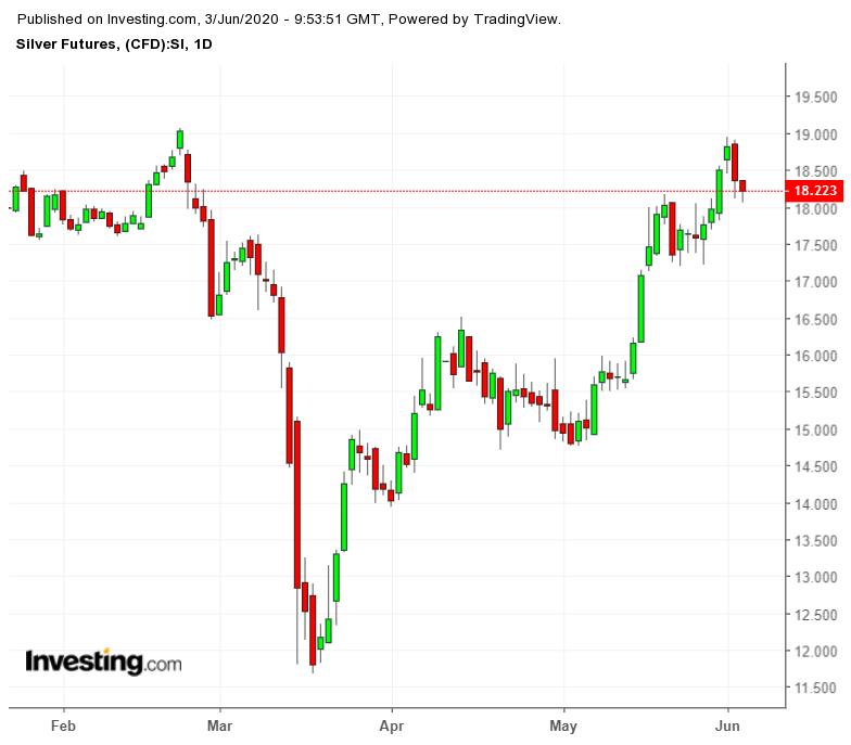 عقود الفضة - سعر الفضة