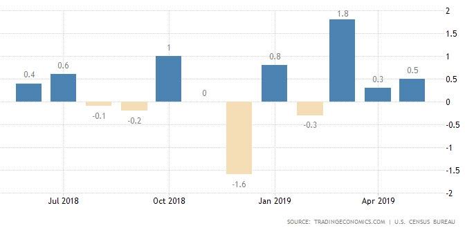 مبيعات التجزئة الأمريكية ترتفع في مايو عند مقدار 0.5% كما تم تعديل تقديرات أبريل على إرتفاع عند 0.3%