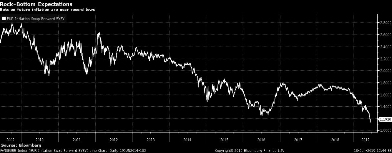 الرهانات على التضخم في المستقبل قريبة من مستوى قياسي منخفض