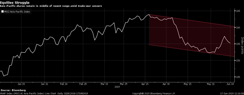 الأسهم لا تزال في منتصف النطاق الأخير وسط مخاوف الحرب التجارية كما هو موضح مع مؤشر MSCI للأسهم الأسيوية